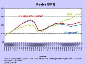 Auch beim BIP geht es in der Eurozone nur langsam aufwärts. Auch hier liege der Unterschied zur USA in der Austeritätspolitik begründet.